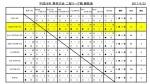 2017/4/23 国分寺市春季大会Cチームの予選7回戦(最終戦)が行われました。